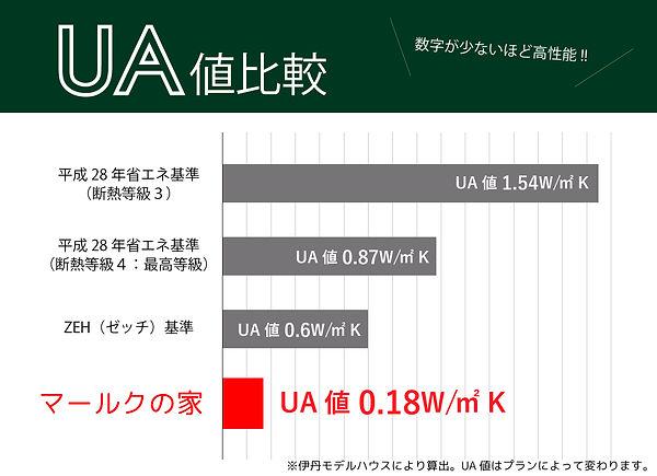 UA値 比較2.jpg