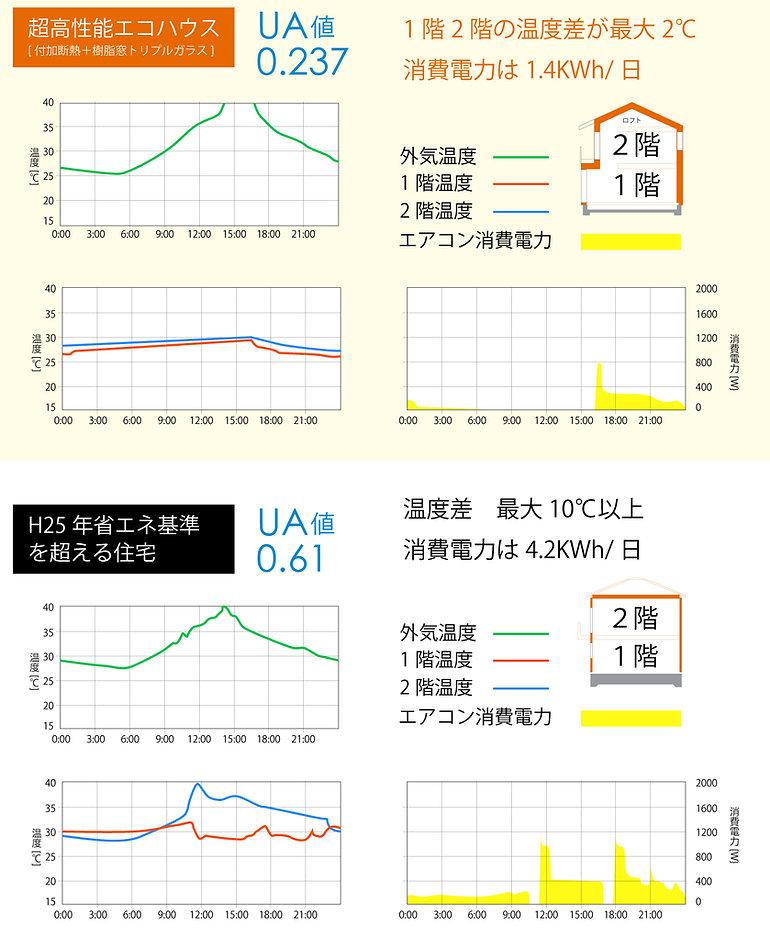 省エネ 比較 高性能住宅 等級4.jpg