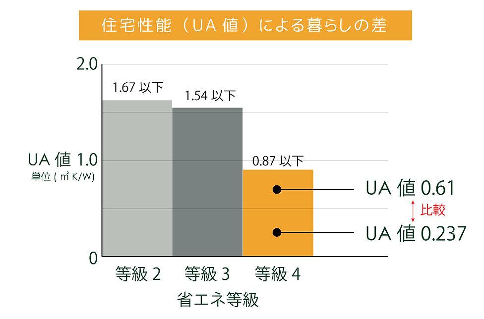 住宅性能 UA値 暮らしの差2.jpg