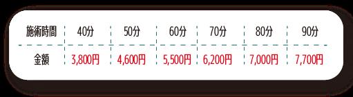 快復堂フルコース価格表