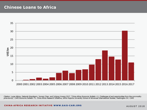 Timetable of loans of China to African Nations