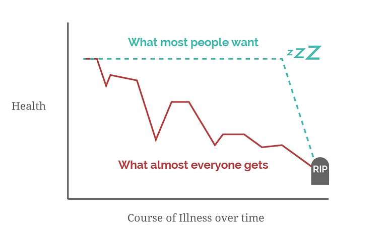Graphic comparing what most people want versus what they get for the course of their illness before death