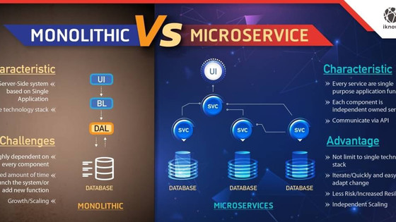 Approach to move forward with Microservices แนวทางก้าวไปสู่ Microservices