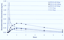 sublingual dex absorption versus 10 minute infusion