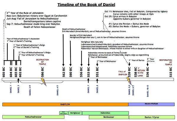 Daniel-timeline.png