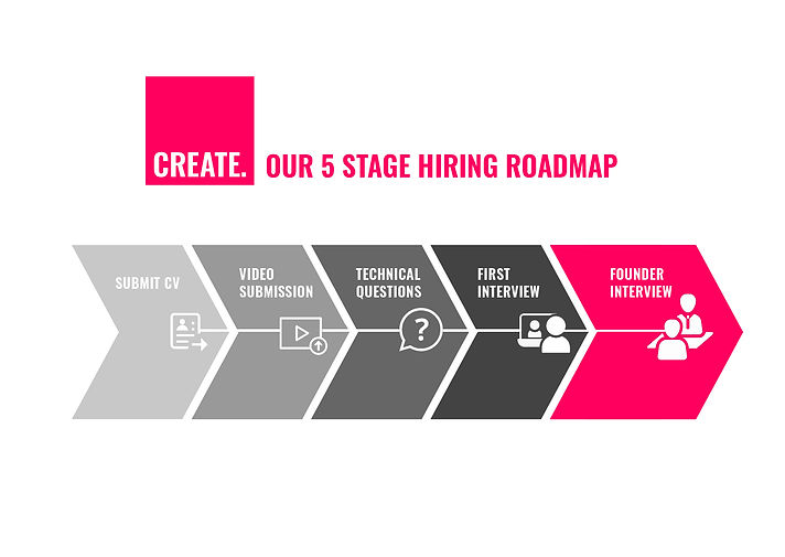 Our 5 stage hiring roadmap-September-2021.jpg