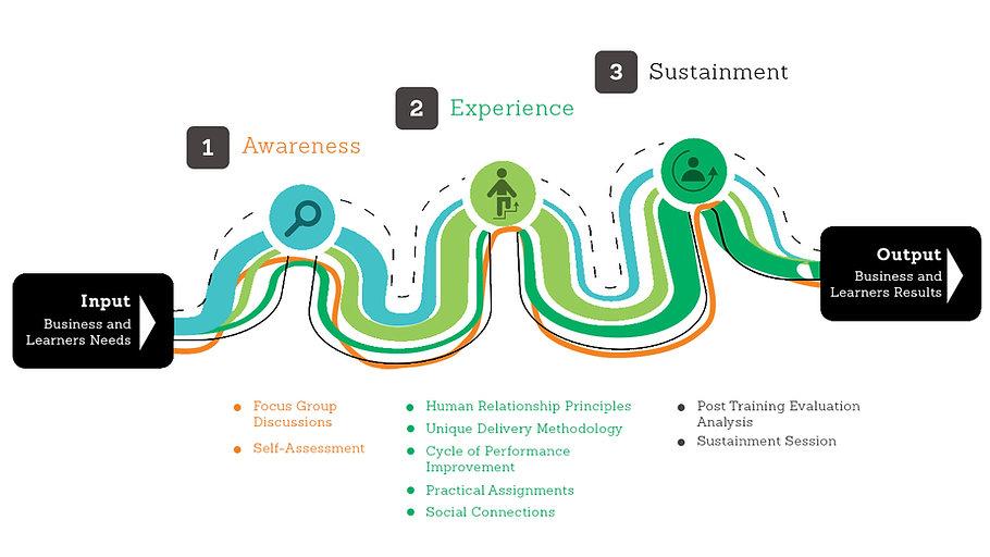 Performance Change Pathways.jpg
