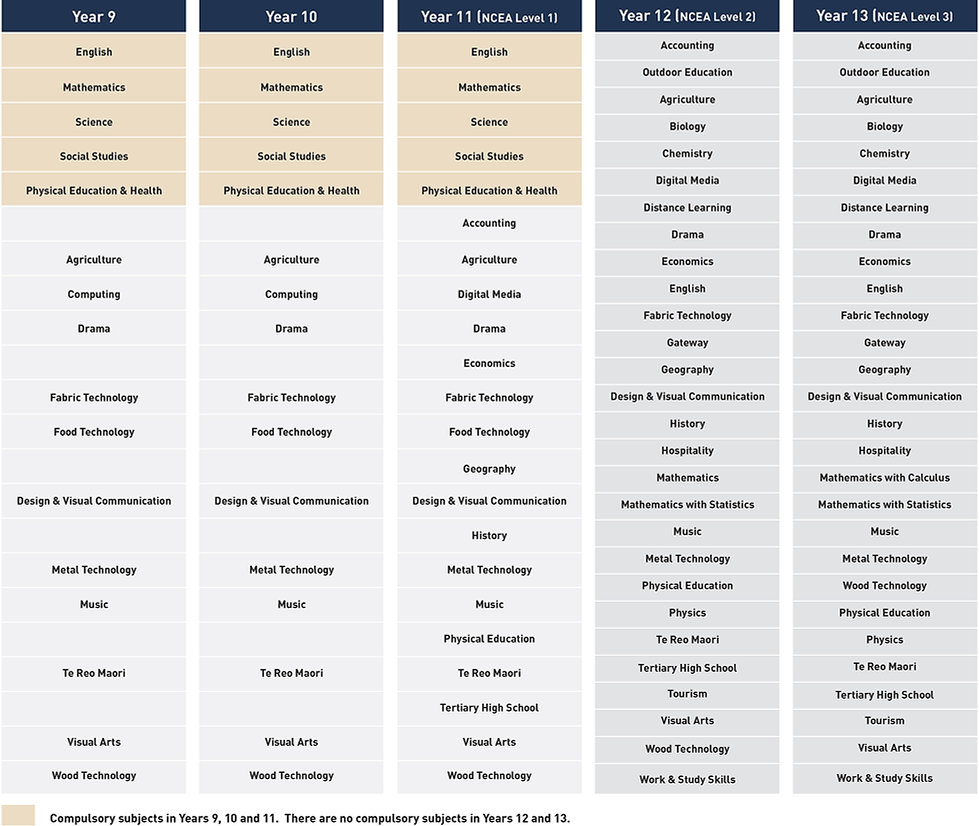 GHS-Courses-of-Study-Web.jpg