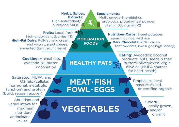 Primal Food Pyramid.png