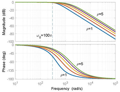 DSLF_lag_comparison_rho_1_5.jpg