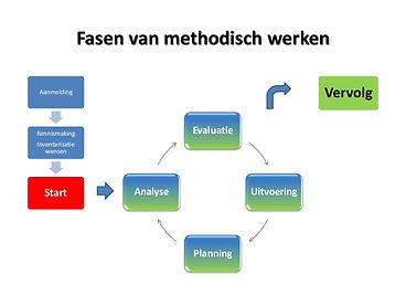 cyclus-methodisch-werken-1-638.jpg
