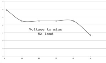 Leisure Battery Problems.