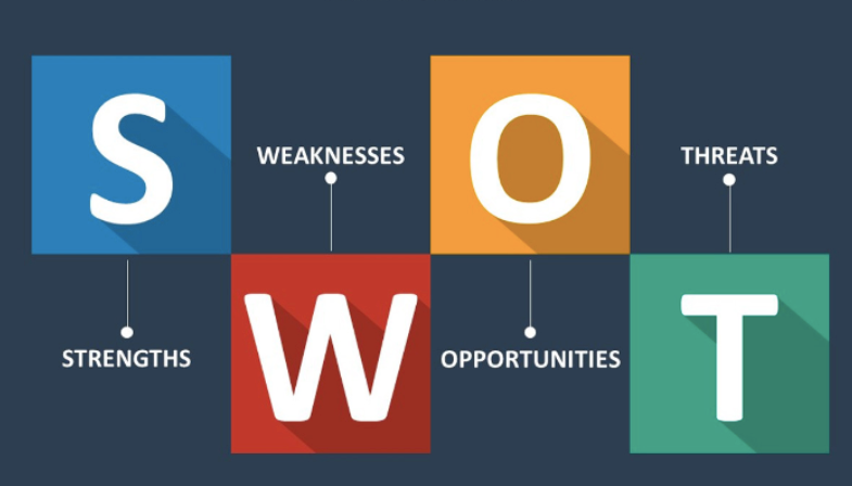 Components of a SWOT analysis