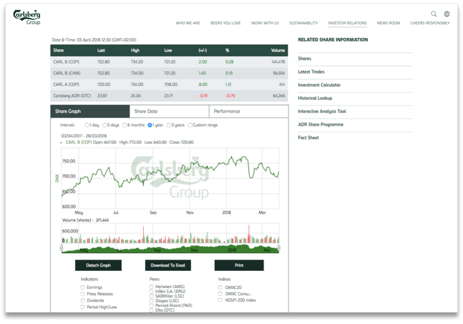 Carlsberg offers an interactive share price graph and share data