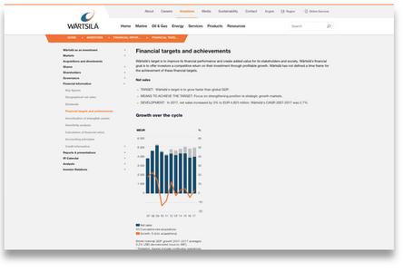 Wärtsilä's financial targets
