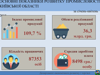 Основні показники розвитку промисловості Київської області за січень-квітень 2018 року