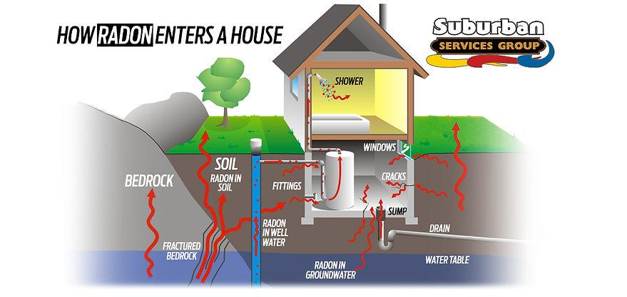 how-radon-enters-a-house.jpg