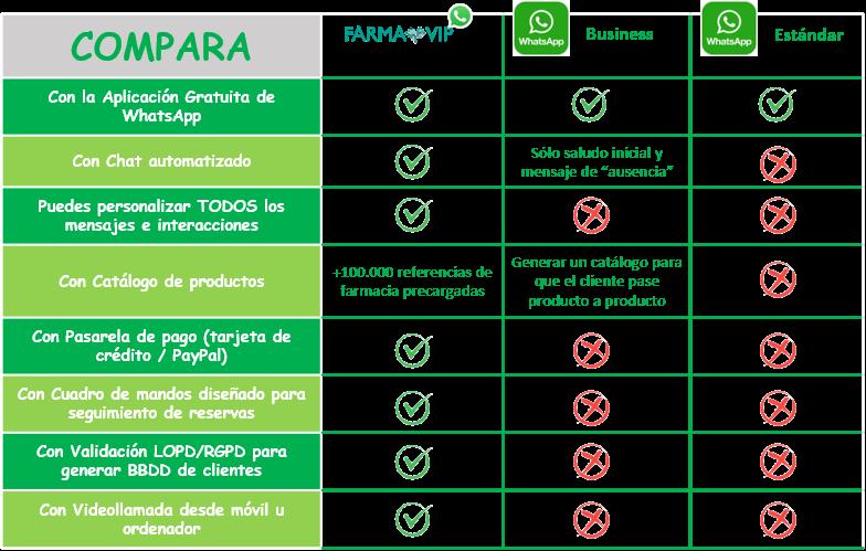 Comparativa farmavip.png