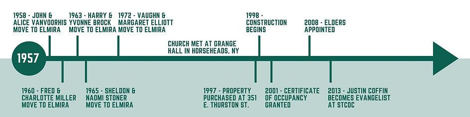 Church History Timeline.jpg