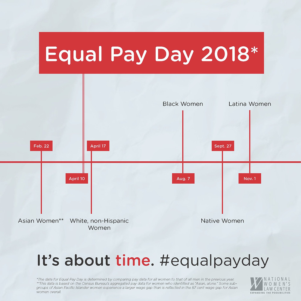 Equal Pay Day 2019