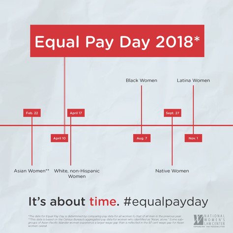 Pay Equality Day 2019: Where do you fall in the Gender Wage Gap?
