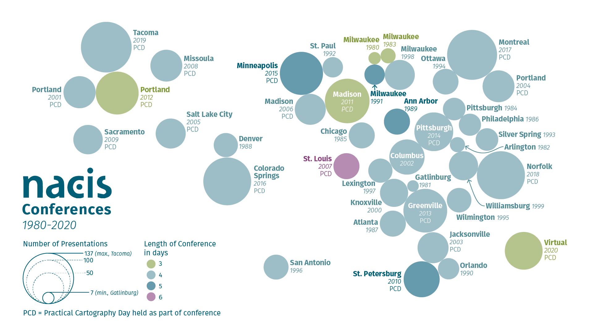 NACIS Conferences, 1980-2020