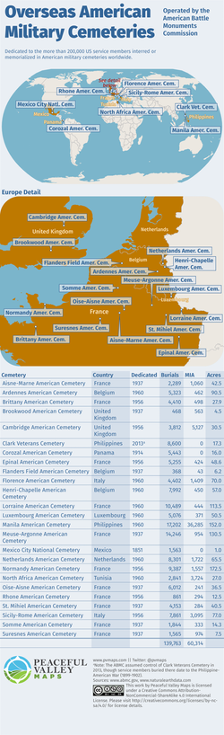 Foreign American Military Cemeteries