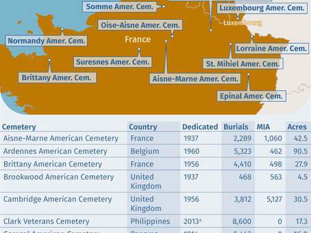 Overseas American Military Cemeteries