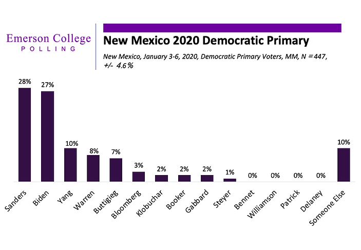 Emerson New Mexico Poll - January 7, 202