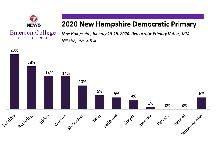 Emerson New Hampshire Poll - January 17,