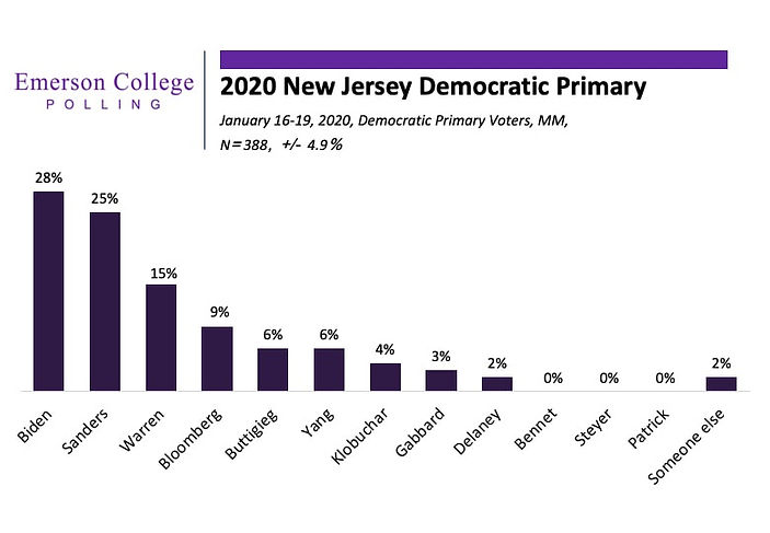 Emerson New Jersey Poll - January 20, 20