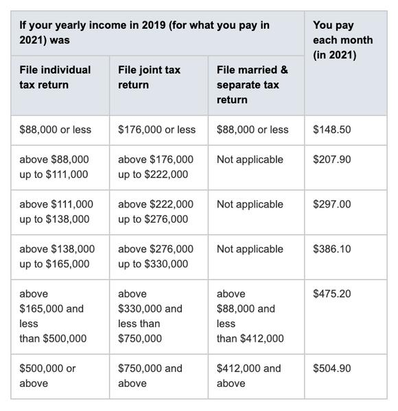 Medicare premiums 2021.png