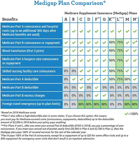 1.5-medigap_comparison-2019.png
