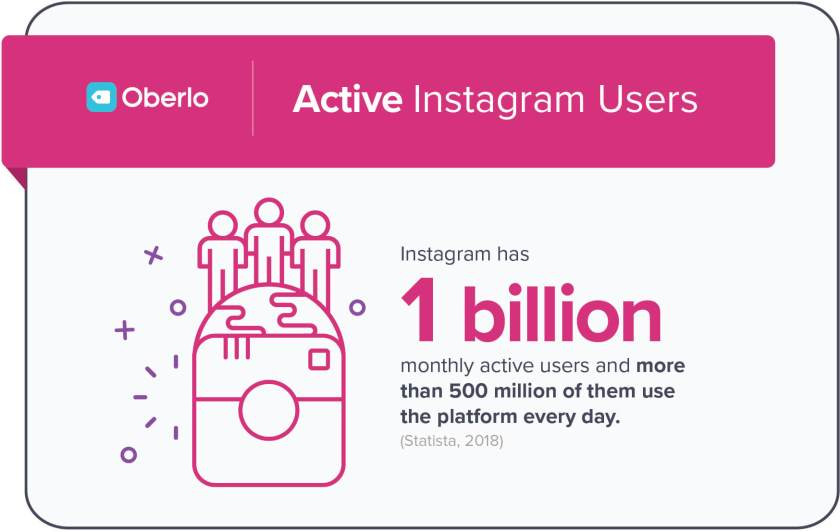 How many people use Instagram worldwide. Statistics data from Staista and Oberlo