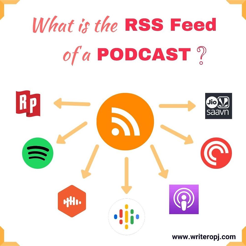 An explanation of what is RSS feed of a podcast and how it distributes the podcast to various podcast directories