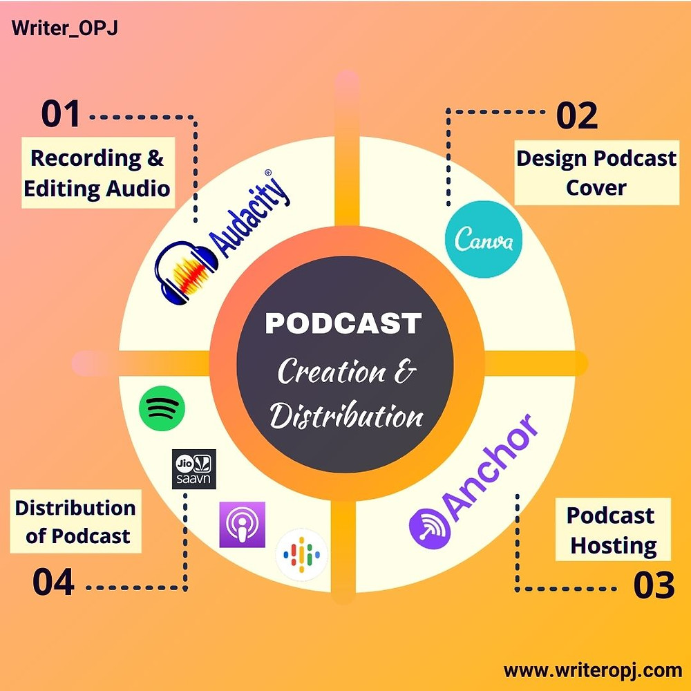 This image presents the tools for creating and distributing podcasts. A tutorial for podcast creation and distribution for free.