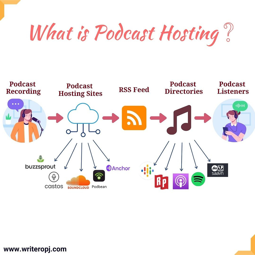 An illustration of what is podcast hosting and the services offered by podcast hosting sites like Anchor, Buzzsprout, podbean, Spreaker and Castos.