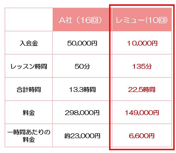 他社比較(レッスン料金・時間・1時間あたりの料金).png