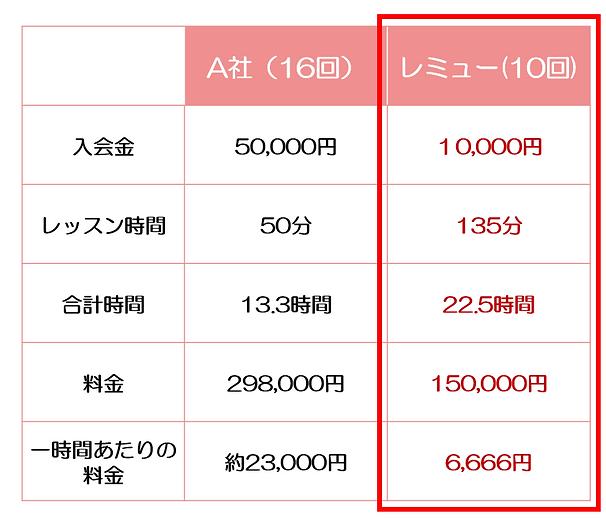 他社比較(レッスン料金・時間・1時間あたりの料金) .png
