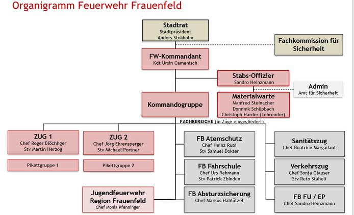 Organigramm Feuerwehr Frauenfeld
