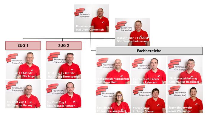 Kommandogruppe FWFF