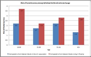 Blog - risk of homelessness chart