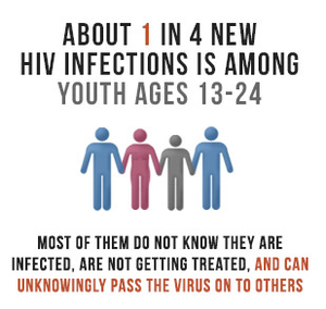 1 in 4 new HIV infections is among youth ages 13-24