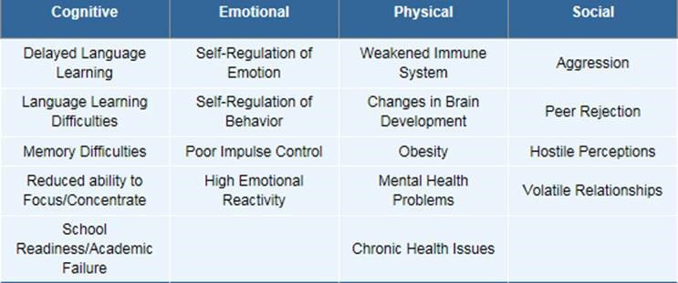 Table of outcomes across developmental domains