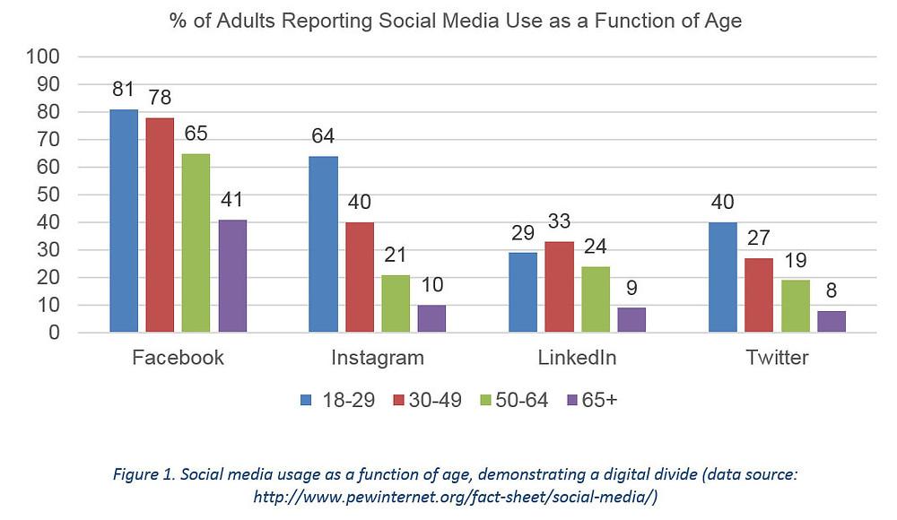 blog-social-isolation-chart