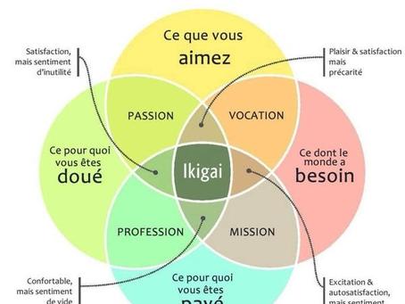 L'Ikigaï : la méthode pour vous aider à touver le job parfait !