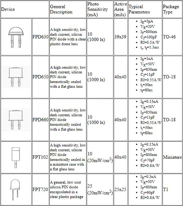 photodiodes_chart.png