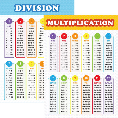 Youngever 2 Pack Multiplication and Division Table Chart Educational Posters