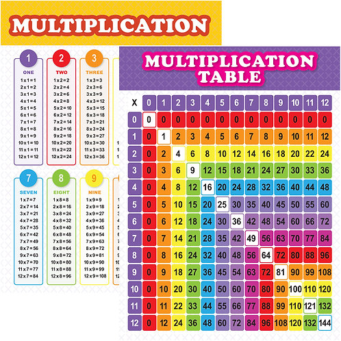 Youngever Color Multiplication Table Chart Laminated Educational Posters