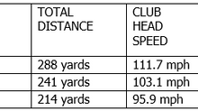 Ball Speed is King